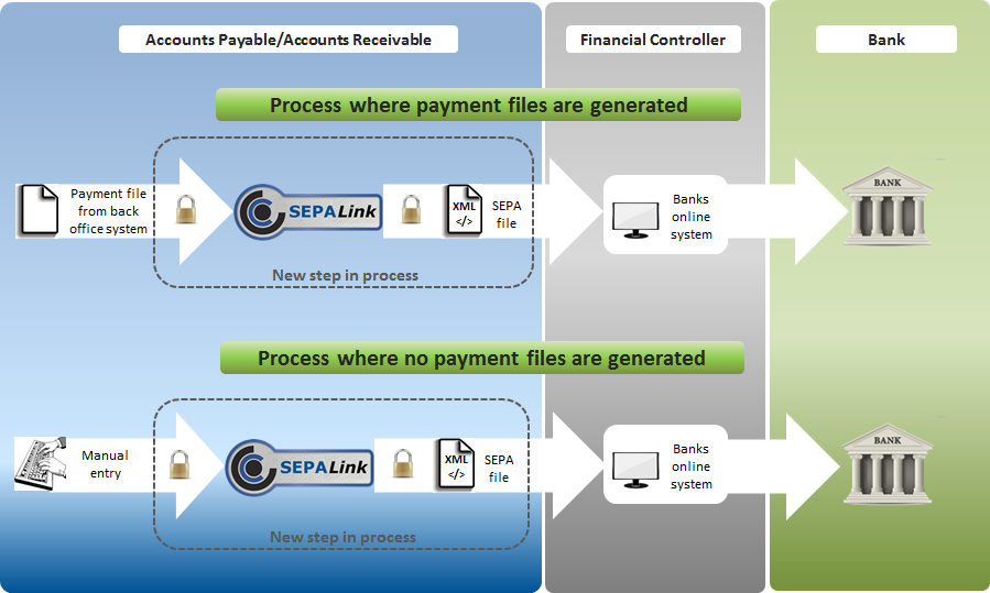 SEPA Direct Debit and Credit Transfer with SEPALink Diagram